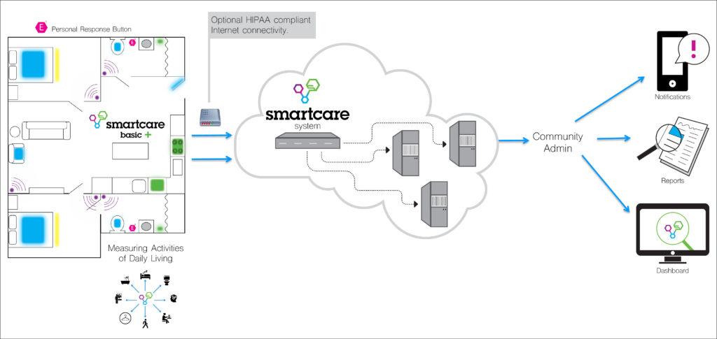 SmartCare's Plan - Azione Unlimited