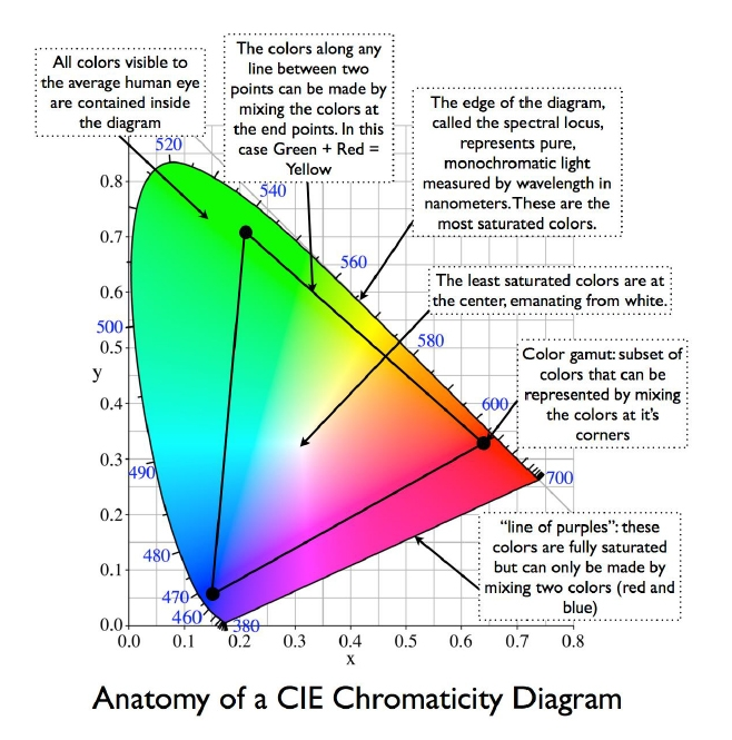 7dbb785ac Demystifying High Dynamic Range (HDR) and Wide Color Gamut (WCG ...